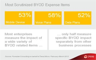 Most Scrutinized BYOD Expense Items