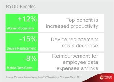 BYOD Financial Benefits
