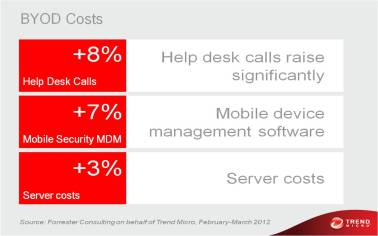 BYOD Financial Costs