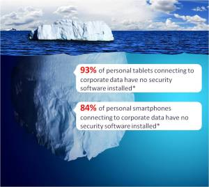 The BYOD iceberg headed towards your business