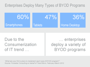 enterprises-deploy-many-types-of-byod-programs-378x284