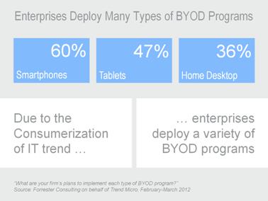 enterprises-deploy-many-types-of-byod-programs-378x284