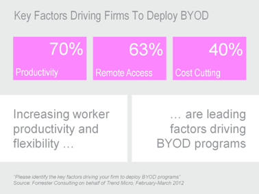 key-factors-driving-firms-to-deploy-byod-378x284