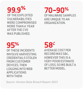 Verizon Data Breach Report 2015