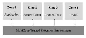 Trusted Execution Environments – A System Design Perspective